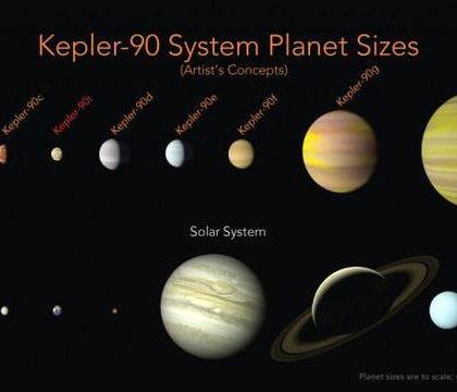 """人工智能找到了拥有八行星的""""第二太阳系"""""""