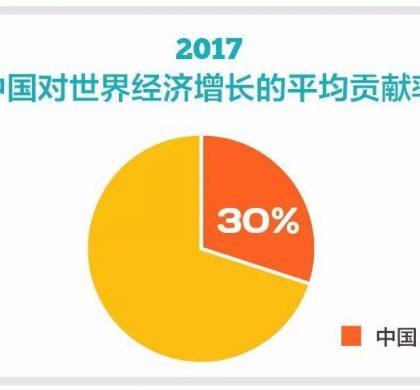 2017年中国对世界经济增长贡献率超30%