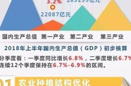 十组数据透视中国经济发展态势