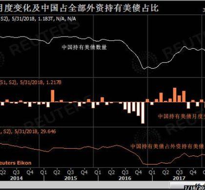 中国5月增持美国国债12亿美元 仍为美债第一大持有国