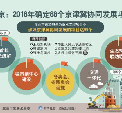 京津冀区域交通互联互通加速形成